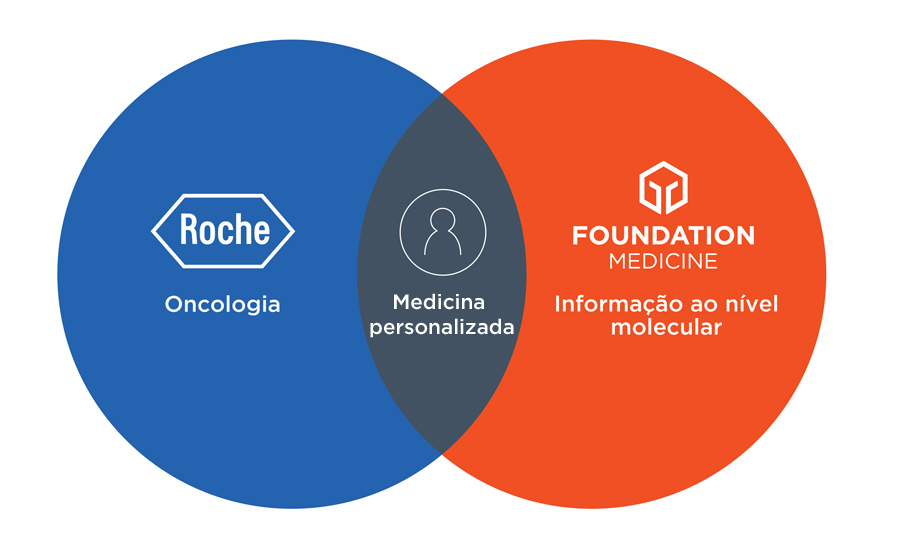 Roche Foundation Medicine